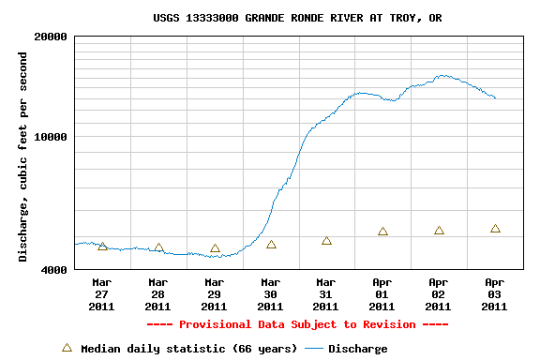 Grande Ronde River Gage at Troy